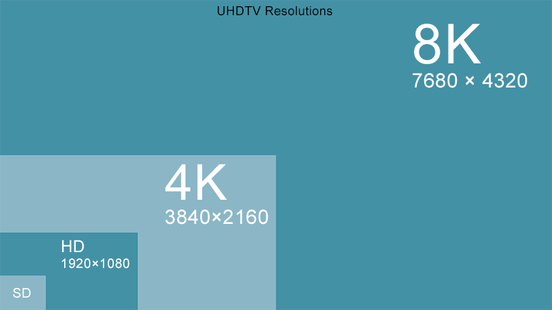 Video Resolution Definitions On Demand in 2020