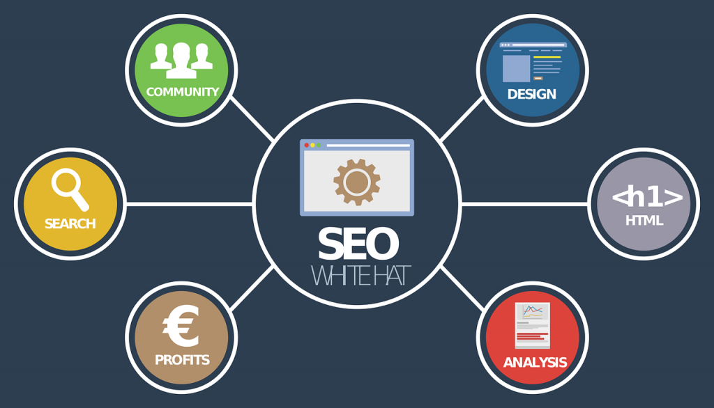 How to add sitemap to your WordPress Site